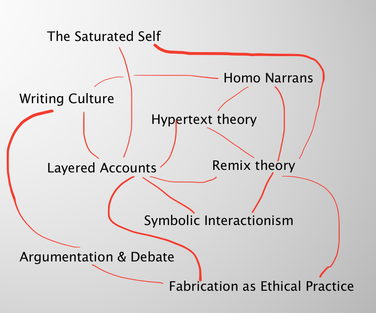 timeline ethics