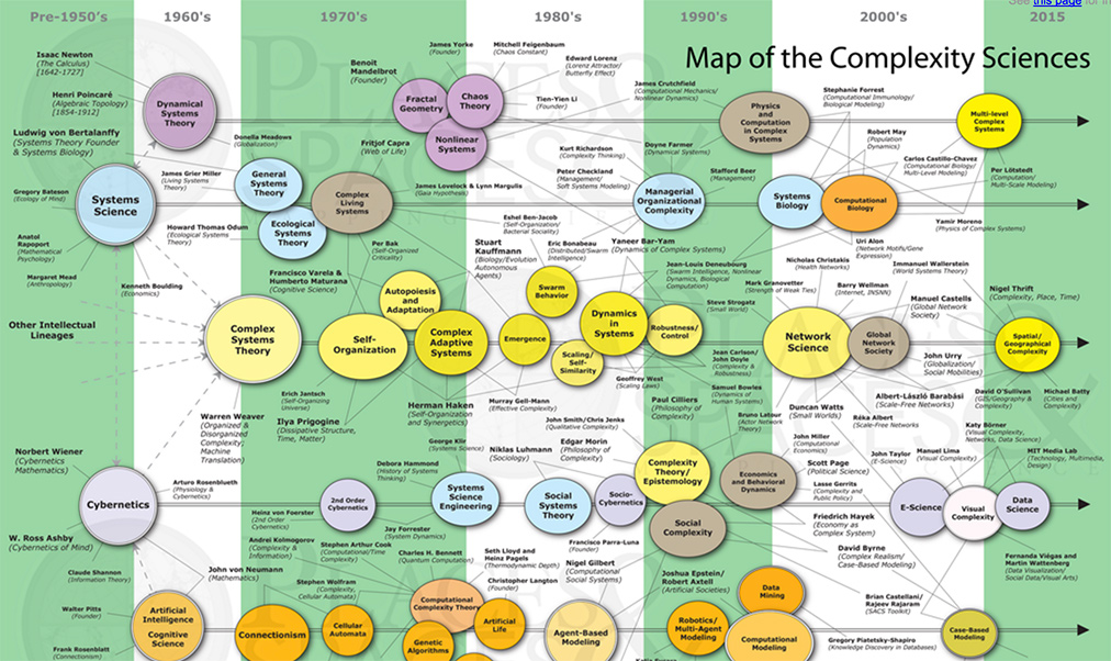 map of complexity sciences